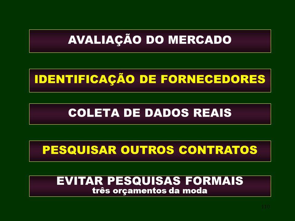 110 COLETA DE DADOS REAIS AVALIAÇÃO DO MERCADO IDENTIFICAÇÃO DE FORNECEDORES EVITAR PESQUISAS FORMAIS três orçamentos da moda PESQUISAR OUTROS CONTRAT