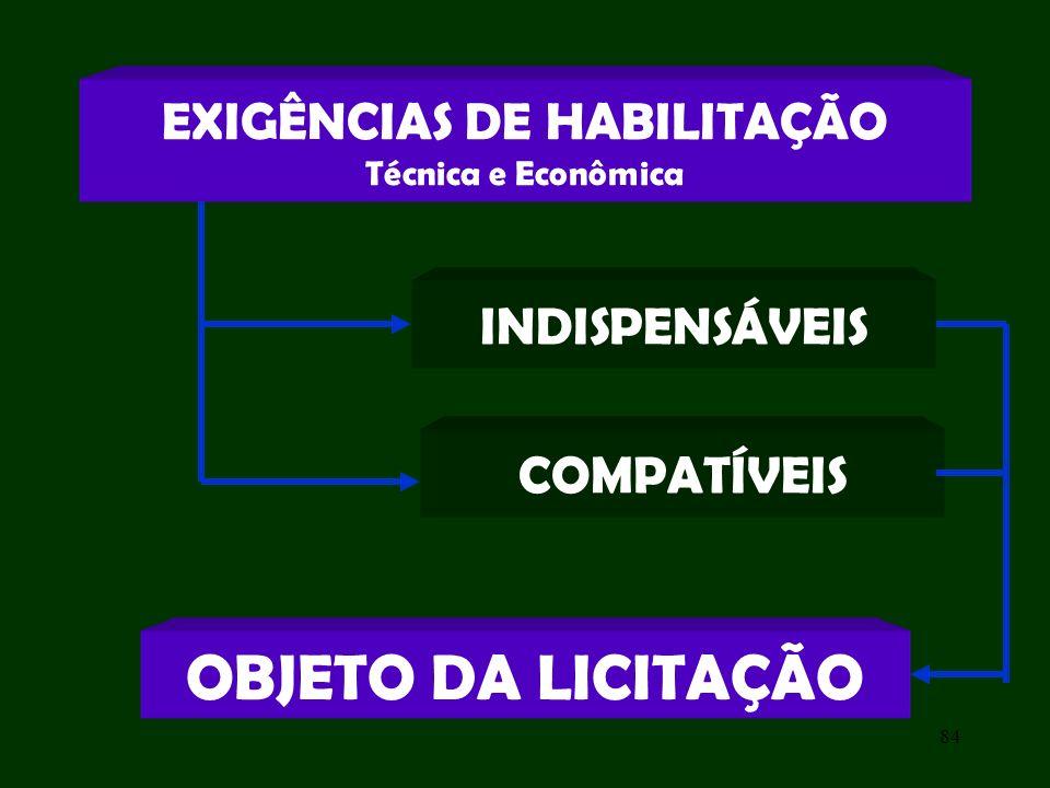 84 OBJETO DA LICITAÇÃO EXIGÊNCIAS DE HABILITAÇÃO Técnica e Econômica INDISPENSÁVEIS COMPATÍVEIS