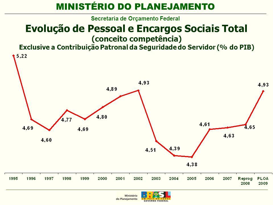 MINISTÉRIO DO PLANEJAMENTO Secretaria de Orçamento Federal Evolução de Pessoal e Encargos Sociais Total (conceito competência) Exclusive a Contribuição Patronal da Seguridade do Servidor (% do PIB)
