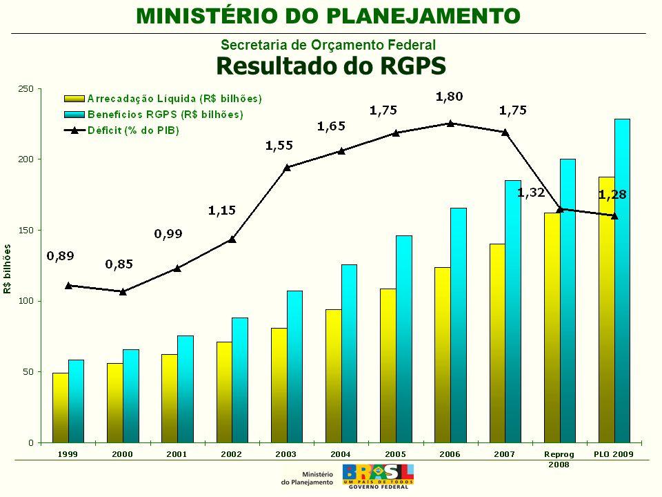 MINISTÉRIO DO PLANEJAMENTO Secretaria de Orçamento Federal Resultado do RGPS