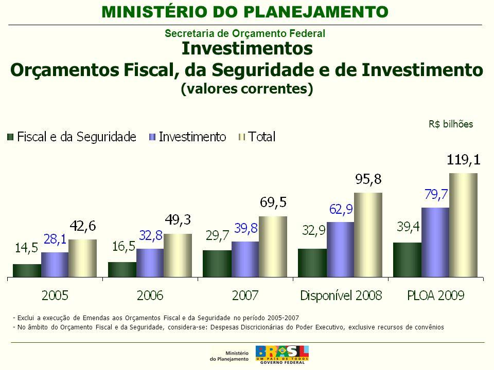 MINISTÉRIO DO PLANEJAMENTO Secretaria de Orçamento Federal R$ bilhões - Exclui a execução de Emendas aos Orçamentos Fiscal e da Seguridade no período 2005-2007 - No âmbito do Orçamento Fiscal e da Seguridade, considera-se: Despesas Discricionárias do Poder Executivo, exclusive recursos de convênios Investimentos Orçamentos Fiscal, da Seguridade e de Investimento (valores correntes)