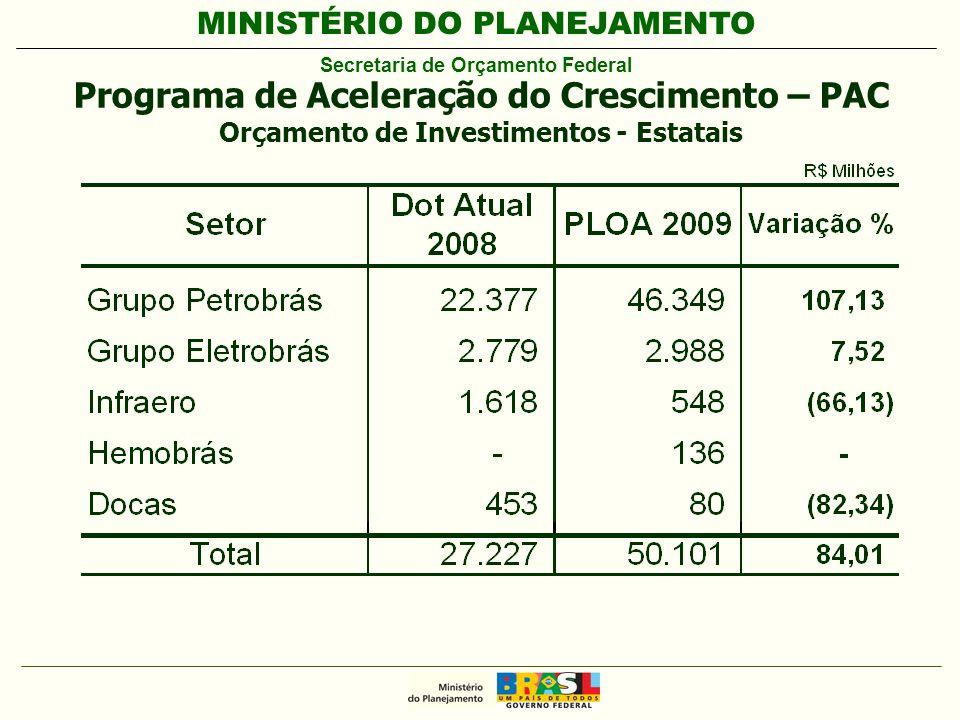 MINISTÉRIO DO PLANEJAMENTO Secretaria de Orçamento Federal Programa de Aceleração do Crescimento – PAC Orçamento de Investimentos - Estatais