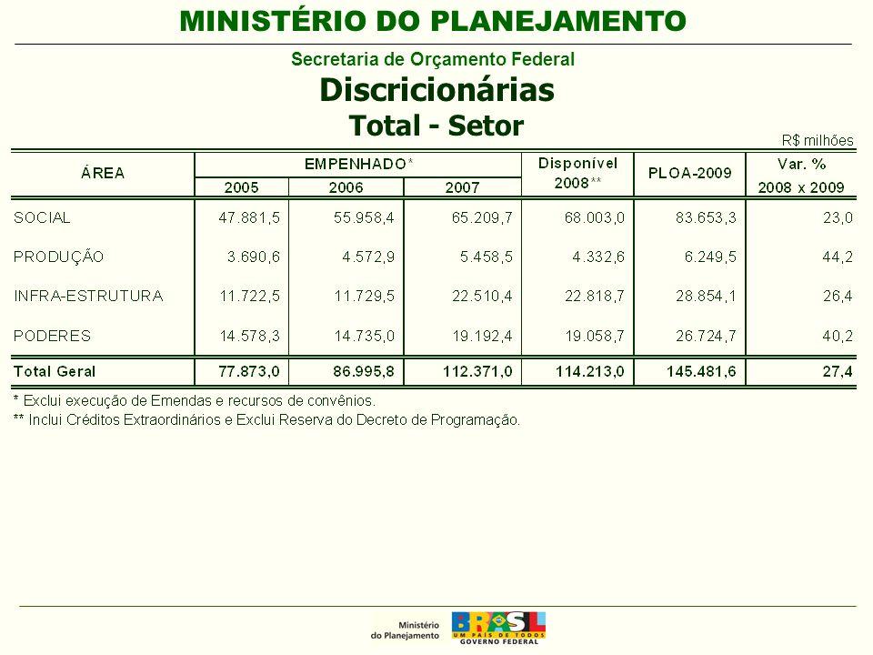 MINISTÉRIO DO PLANEJAMENTO Secretaria de Orçamento Federal Discricionárias Total - Setor