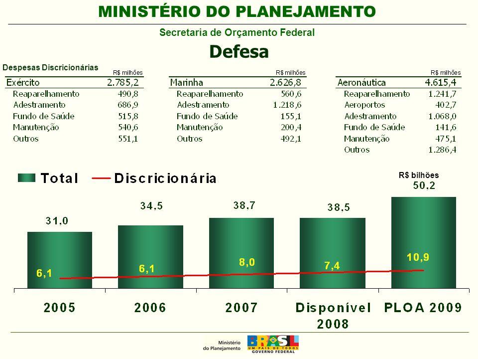 MINISTÉRIO DO PLANEJAMENTO Secretaria de Orçamento Federal R$ bilhões Defesa Despesas Discricionárias