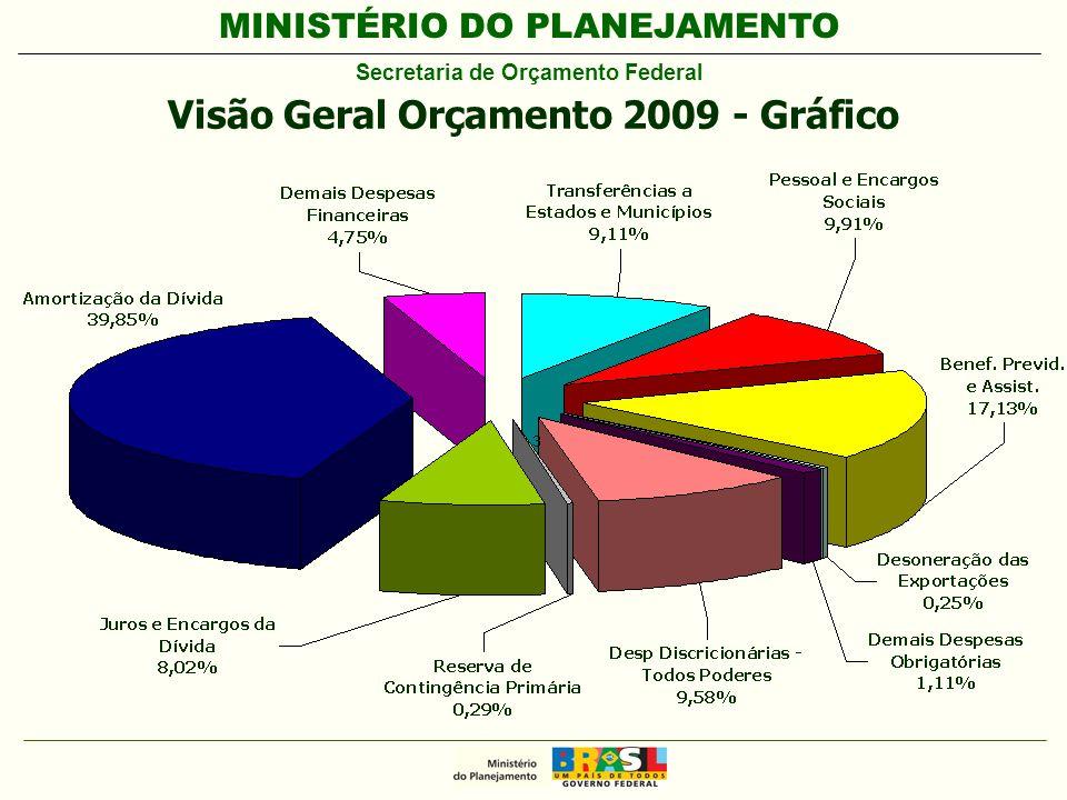 MINISTÉRIO DO PLANEJAMENTO Secretaria de Orçamento Federal FIM