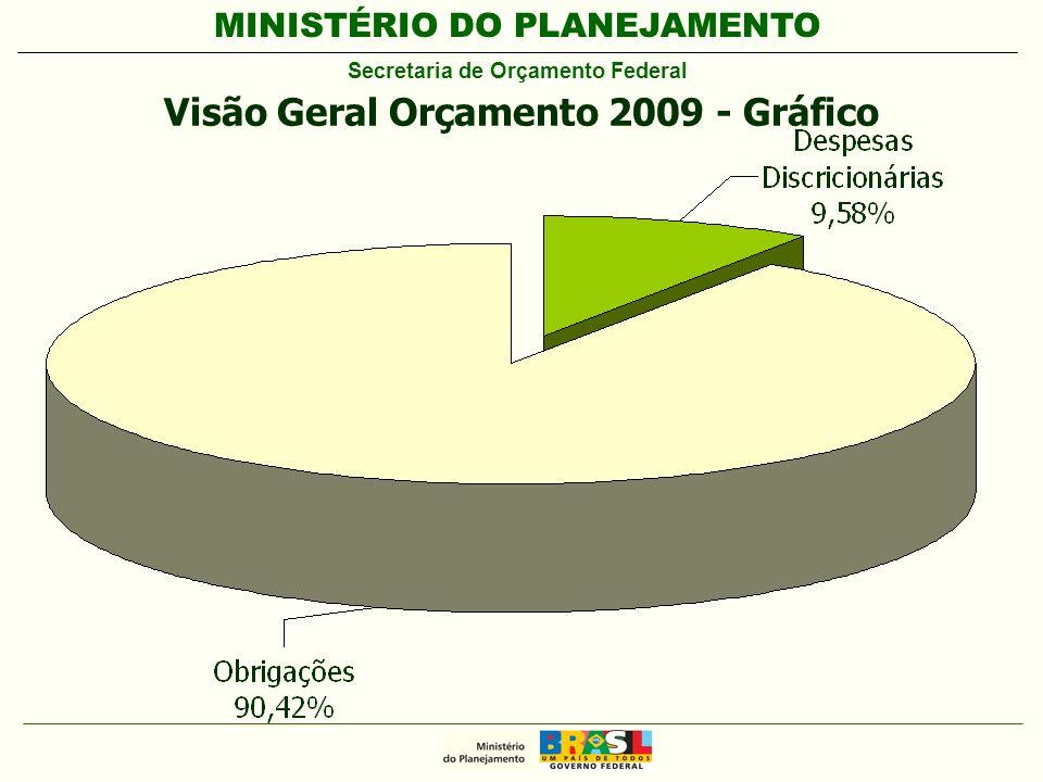 MINISTÉRIO DO PLANEJAMENTO Secretaria de Orçamento Federal Visão Geral Orçamento 2009 - Gráfico