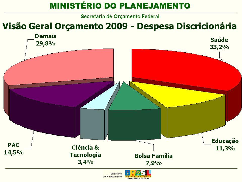 MINISTÉRIO DO PLANEJAMENTO Secretaria de Orçamento Federal Visão Geral Orçamento 2009 - Despesa Discricionária