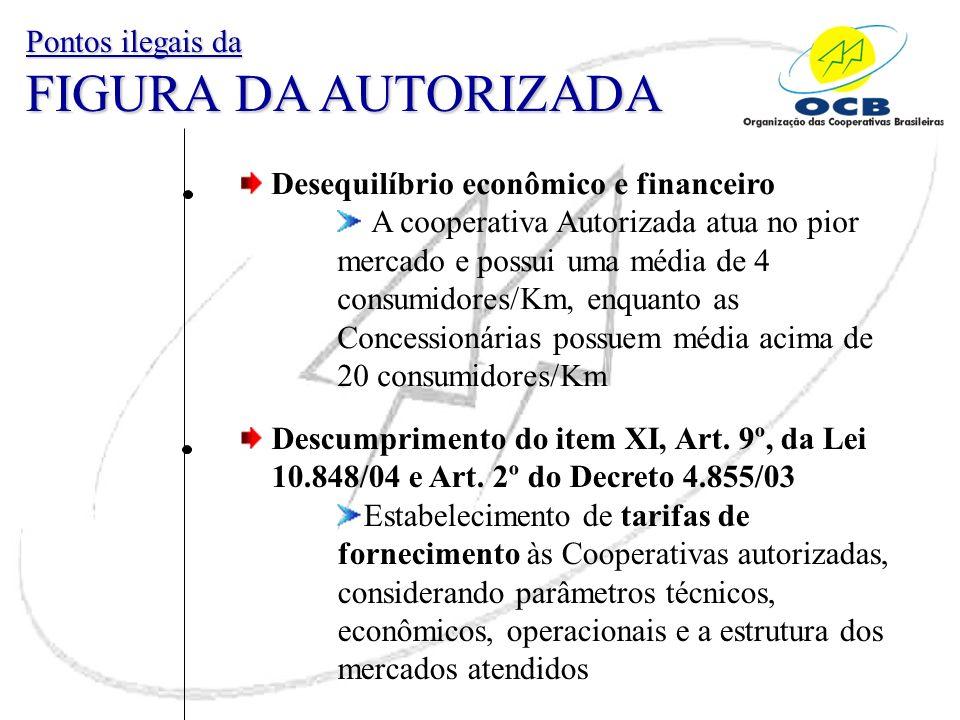 Desequilíbrio econômico e financeiro A cooperativa Autorizada atua no pior mercado e possui uma média de 4 consumidores/Km, enquanto as Concessionária