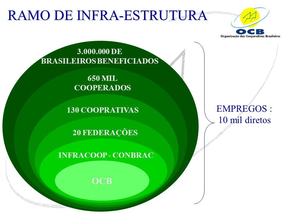 RAMO DE INFRA-ESTRUTURA 3.000.000 DE BRASILEIROS BENEFICIADOS 650 MIL COOPERADOS 130 COOPRATIVAS 20 FEDERAÇÕES INFRACOOP - CONBRAC OCB EMPREGOS : 10 m