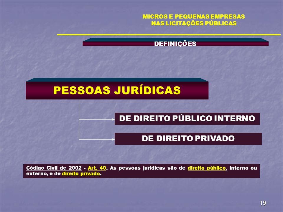19 DEFINIÇÕES MICROS E PEQUENAS EMPRESAS NAS LICITAÇÕES PÚBLICAS PESSOAS JURÍDICAS DE DIREITO PÚBLICO INTERNO Código Civil de 2002 - Art. 40. As pesso