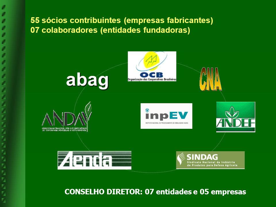 abag CONSELHO DIRETOR: 07 entidades e 05 empresas 55 sócios contribuintes (empresas fabricantes) 07 colaboradores (entidades fundadoras)