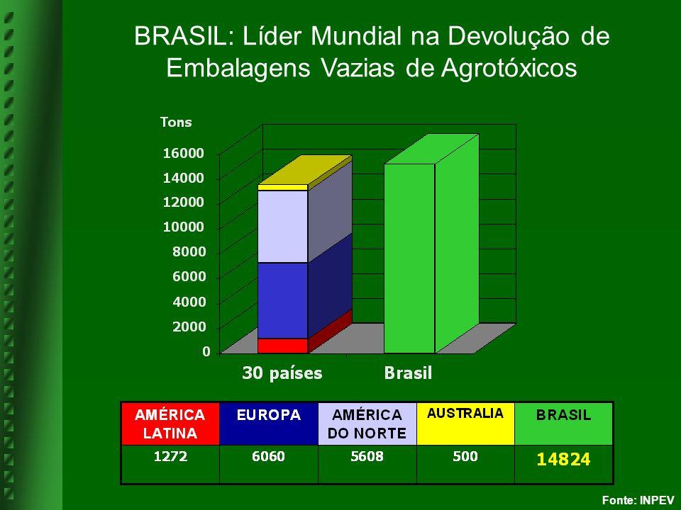 Fonte: INPEV BRASIL: Líder Mundial na Devolução de Embalagens Vazias de Agrotóxicos
