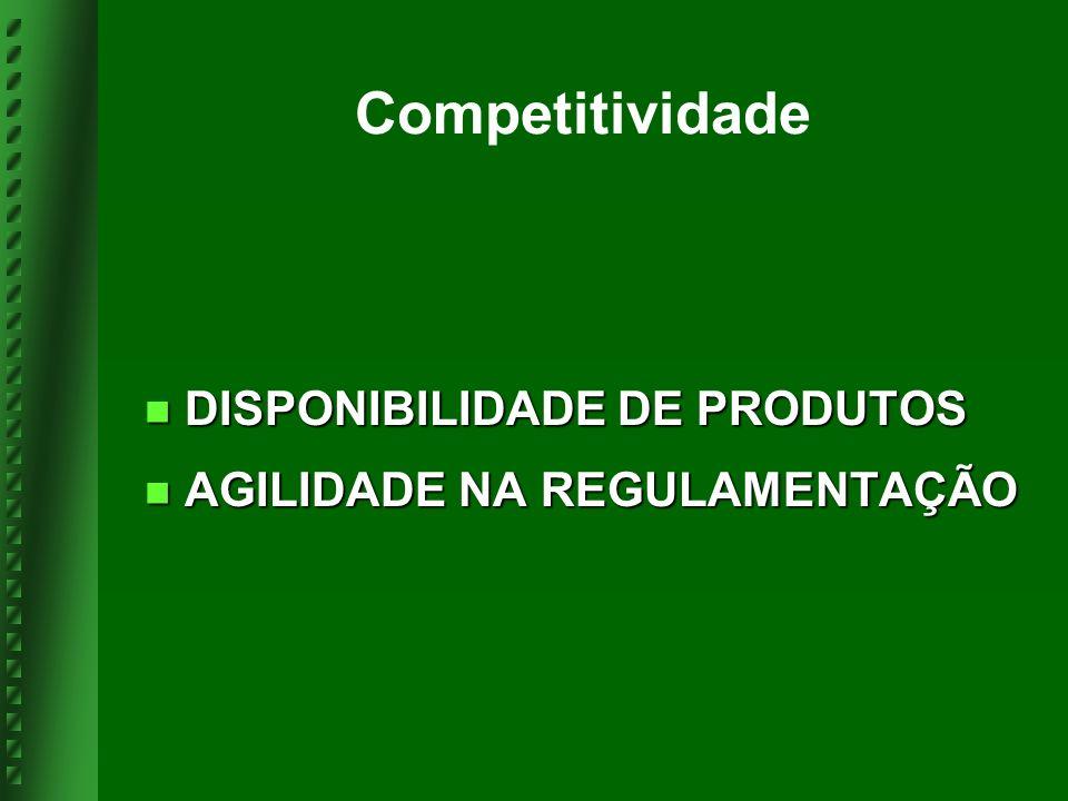 Competitividade DISPONIBILIDADE DE PRODUTOS DISPONIBILIDADE DE PRODUTOS AGILIDADE NA REGULAMENTAÇÃO AGILIDADE NA REGULAMENTAÇÃO