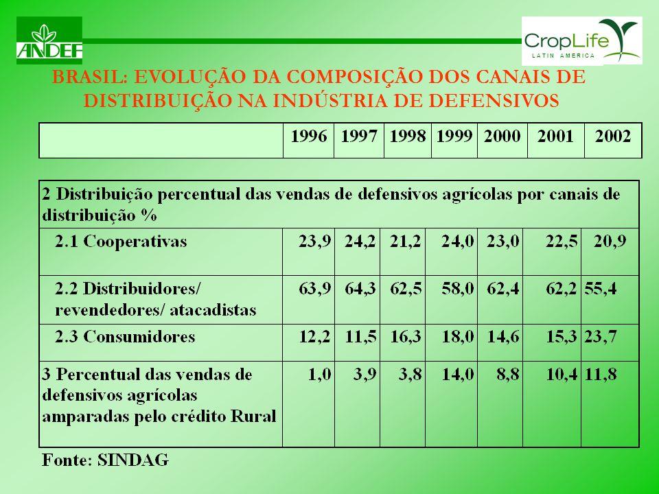 L A T I N A M E R I C A BRASIL: EVOLUÇÃO DA COMPOSIÇÃO DOS CANAIS DE DISTRIBUIÇÃO NA INDÚSTRIA DE DEFENSIVOS