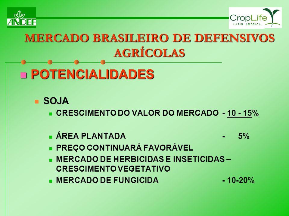 L A T I N A M E R I C A POTENCIALIDADES POTENCIALIDADES SOJA CRESCIMENTO DO VALOR DO MERCADO- 10 - 15% ÁREA PLANTADA - 5% PREÇO CONTINUARÁ FAVORÁVEL M