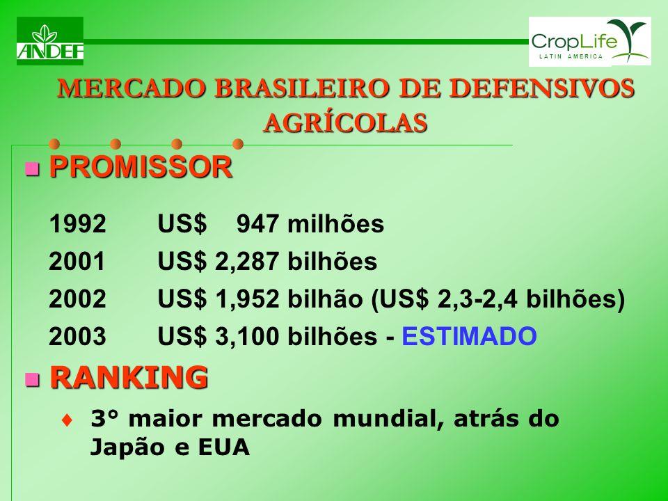 L A T I N A M E R I C A MERCADO BRASILEIRO DE DEFENSIVOS AGRÍCOLAS PROMISSOR PROMISSOR 1992US$ 947 milhões 2001US$ 2,287 bilhões 2002US$ 1,952 bilhão