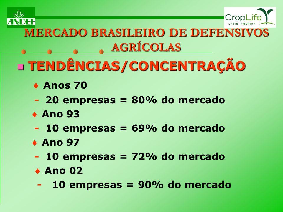L A T I N A M E R I C A MERCADO BRASILEIRO DE DEFENSIVOS AGRÍCOLAS TENDÊNCIAS/CONCENTRAÇÃO TENDÊNCIAS/CONCENTRAÇÃO Anos 70 -20 empresas = 80% do merca