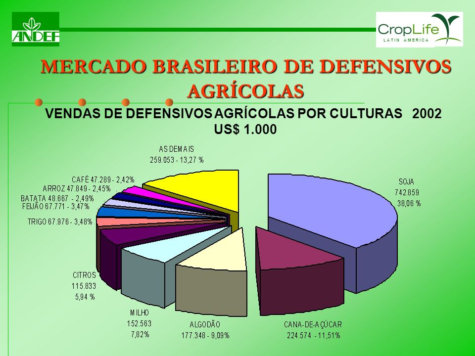 L A T I N A M E R I C A VENDAS DE DEFENSIVOS AGRÍCOLAS POR CULTURAS 2002 US$ 1.000 MERCADO BRASILEIRO DE DEFENSIVOS AGRÍCOLAS