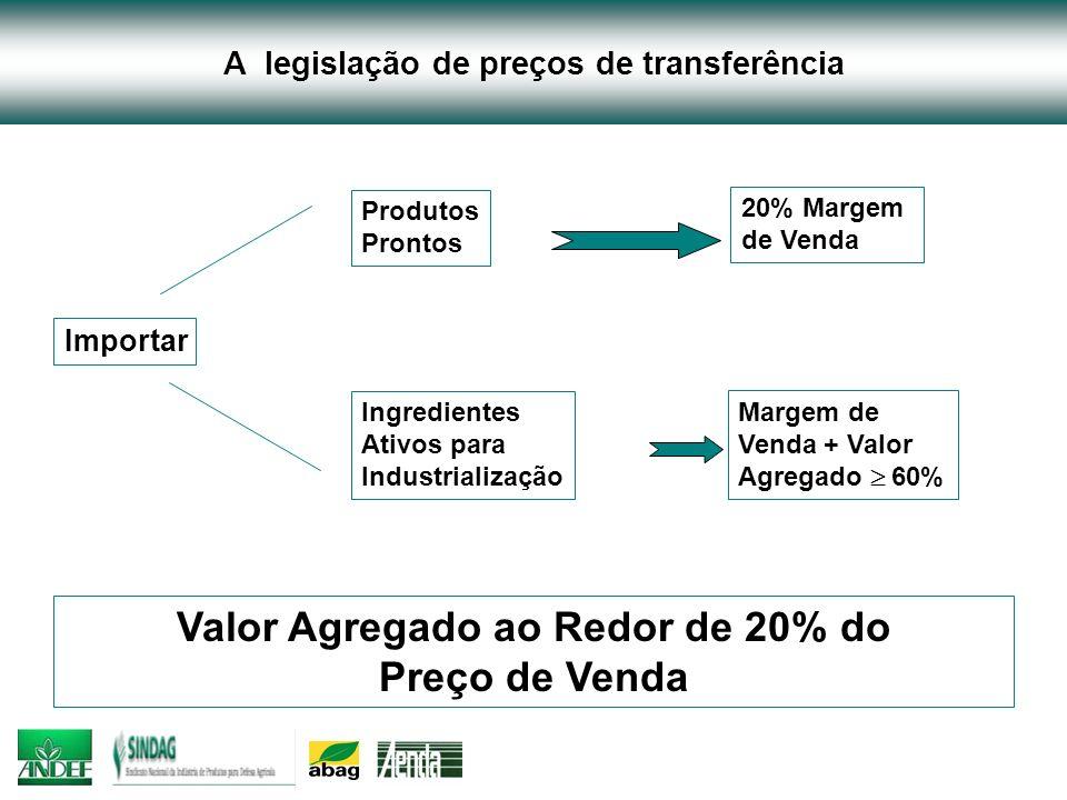 A legislação de preços de transferência Produtos Prontos 20% Margem de Venda Ingredientes Ativos para Industrialização Margem de Venda + Valor Agregad