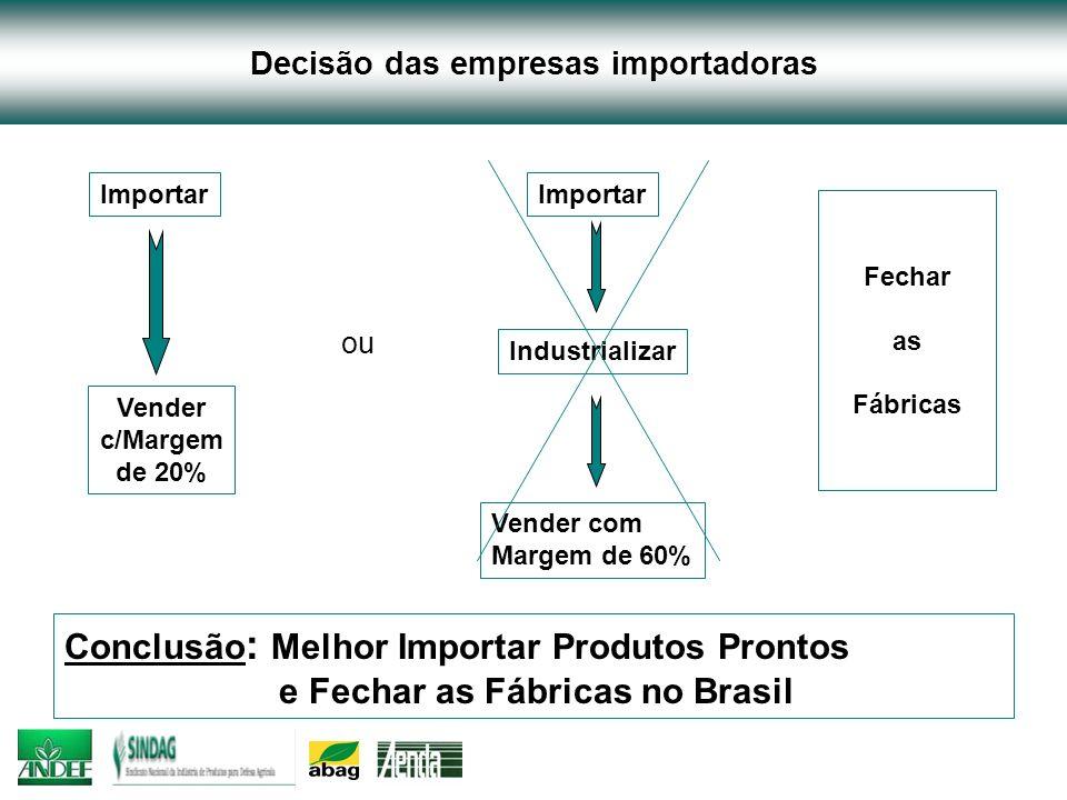 Decisão das empresas importadoras Importar Vender c/Margem de 20% ou Importar Industrializar Vender com Margem de 60% Fechar as Fábricas Conclusão : M