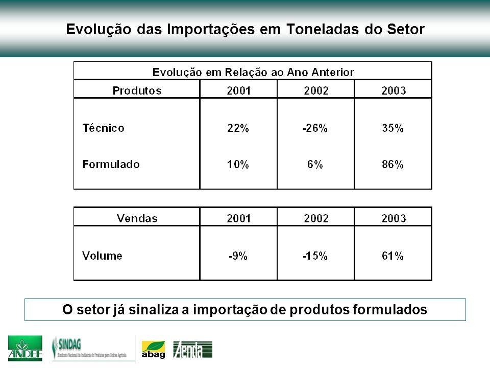 Evolução das Importações em Toneladas do Setor O setor já sinaliza a importação de produtos formulados