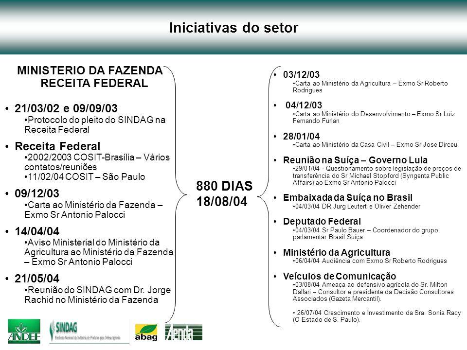 Iniciativas do setor MINISTERIO DA FAZENDA RECEITA FEDERAL 21/03/02 e 09/09/03 Protocolo do pleito do SINDAG na Receita Federal Receita Federal 2002/2