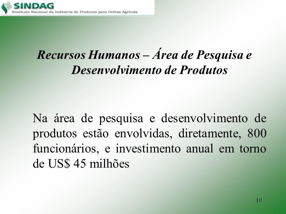 10 Recursos Humanos – Área de Pesquisa e Desenvolvimento de Produtos Na área de pesquisa e desenvolvimento de produtos estão envolvidas, diretamente,