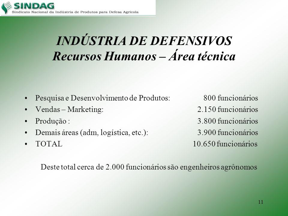 11 INDÚSTRIA DE DEFENSIVOS Recursos Humanos – Área técnica Pesquisa e Desenvolvimento de Produtos: 800 funcionários Vendas – Marketing: 2.150 funcioná
