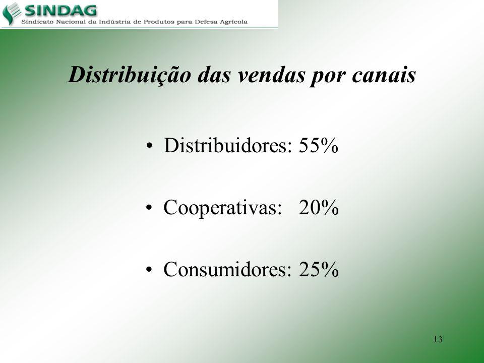 13 Distribuição das vendas por canais Distribuidores: 55% Cooperativas: 20% Consumidores: 25%