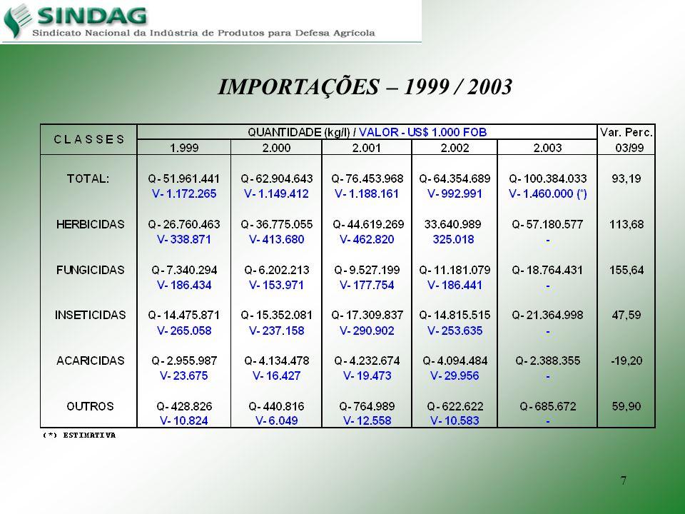 7 IMPORTAÇÕES – 1999 / 2003