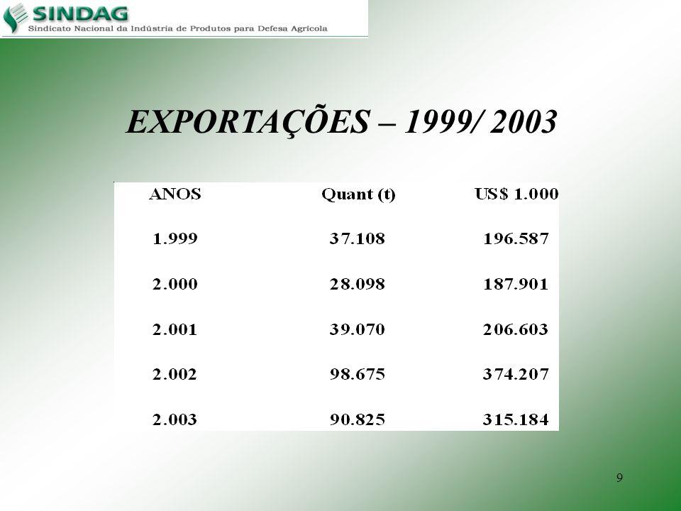 9 EXPORTAÇÕES – 1999/ 2003