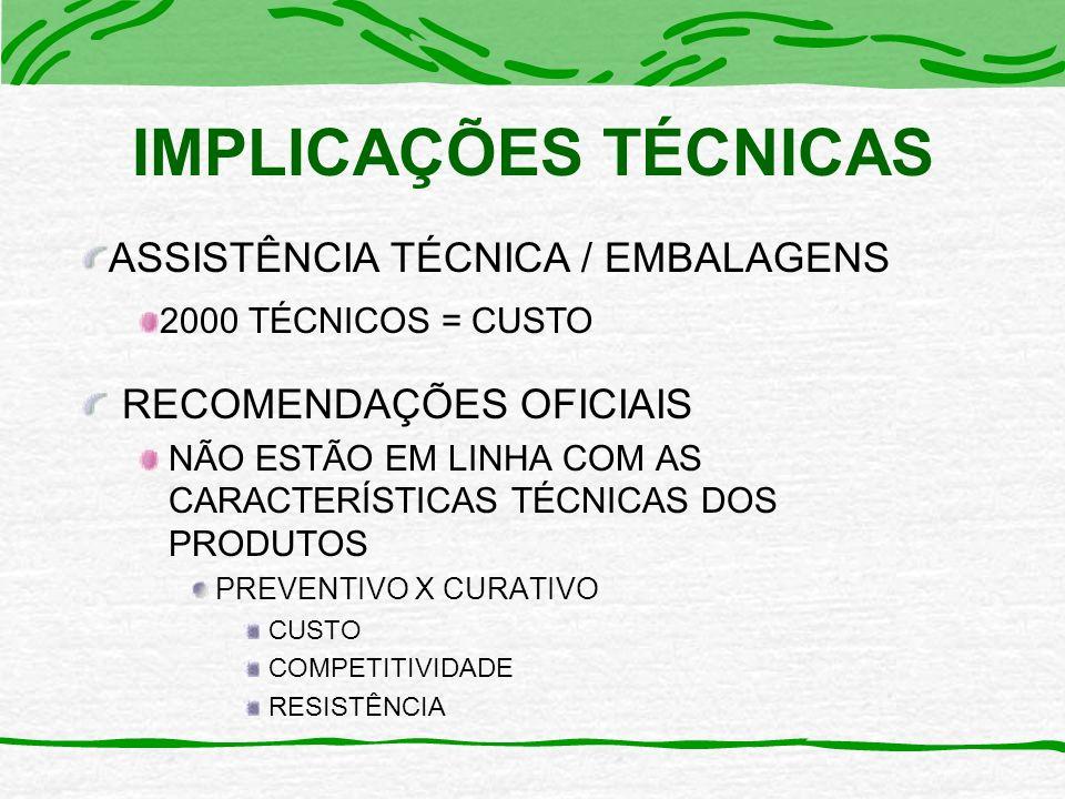 IMPLICAÇÕES TÉCNICAS RECOMENDAÇÕES OFICIAIS NÃO ESTÃO EM LINHA COM AS CARACTERÍSTICAS TÉCNICAS DOS PRODUTOS PREVENTIVO X CURATIVO CUSTO COMPETITIVIDADE RESISTÊNCIA ASSISTÊNCIA TÉCNICA / EMBALAGENS 2000 TÉCNICOS = CUSTO
