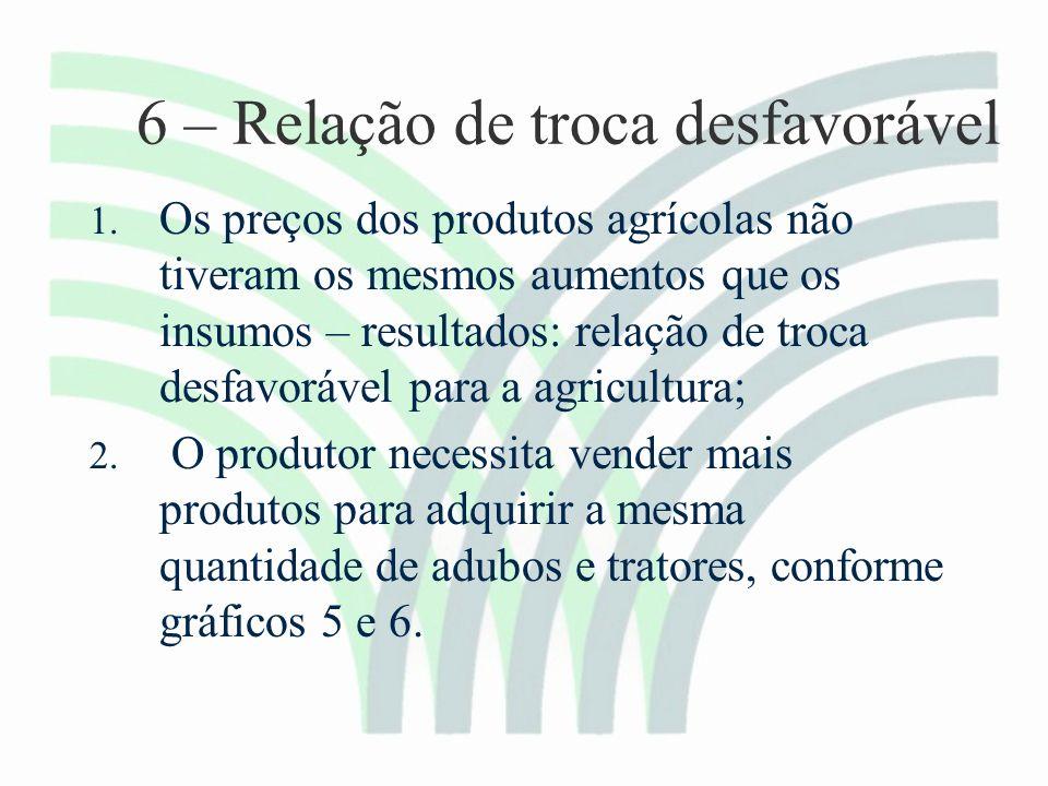 6 – Relação de troca desfavorável 1.