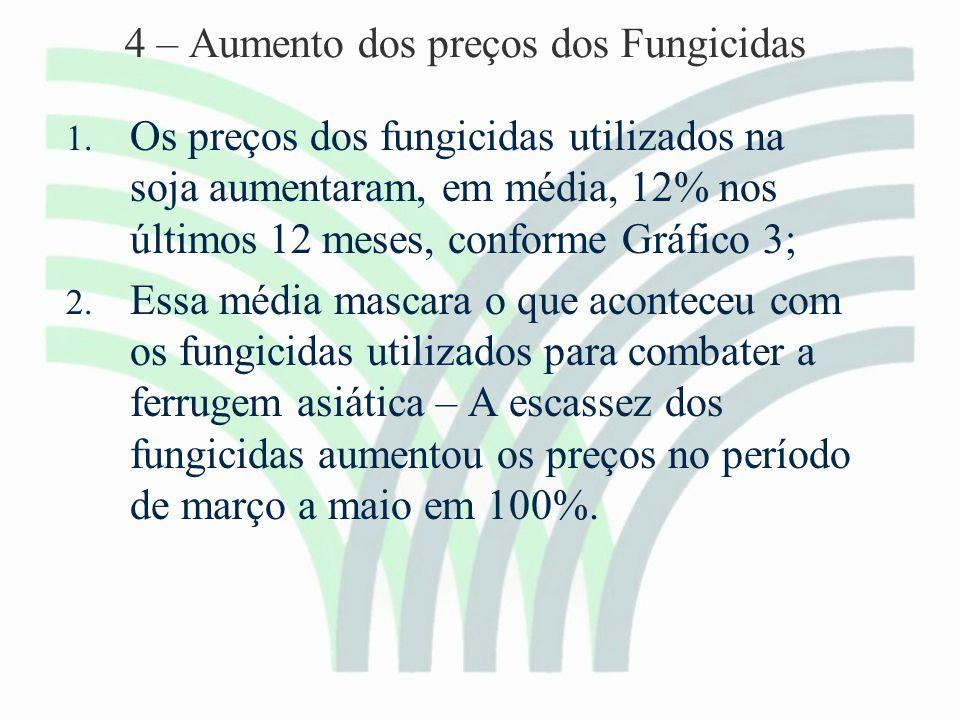 4 – Aumento dos preços dos Fungicidas 1.