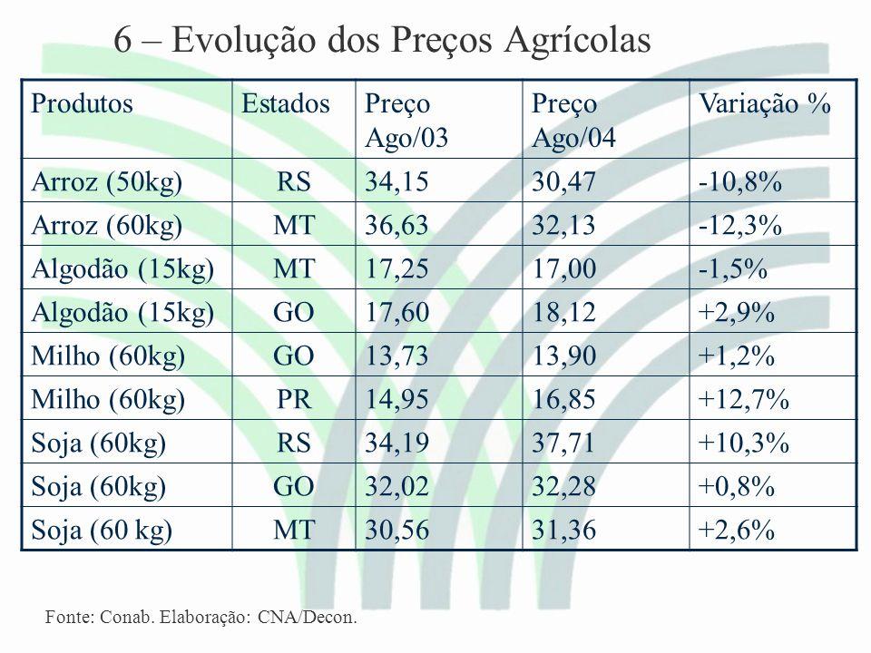 6 – Evolução dos Preços Agrícolas ProdutosEstadosPreço Ago/03 Preço Ago/04 Variação % Arroz (50kg)RS34,1530,47-10,8% Arroz (60kg)MT36,6332,13-12,3% Algodão (15kg)MT17,2517,00-1,5% Algodão (15kg)GO17,6018,12+2,9% Milho (60kg)GO13,7313,90+1,2% Milho (60kg)PR14,9516,85+12,7% Soja (60kg)RS34,1937,71+10,3% Soja (60kg)GO32,0232,28+0,8% Soja (60 kg)MT30,5631,36+2,6% Fonte: Conab.