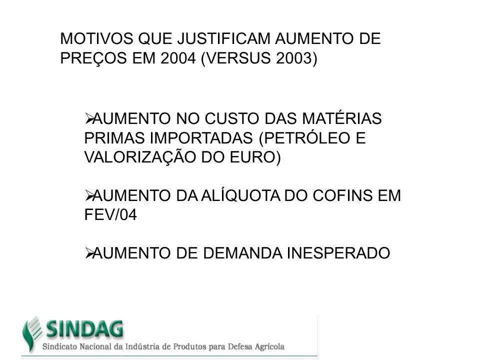 MOTIVOS QUE JUSTIFICAM AUMENTO DE PREÇOS EM 2004 (VERSUS 2003) AUMENTO NO CUSTO DAS MATÉRIAS PRIMAS IMPORTADAS (PETRÓLEO E VALORIZAÇÃO DO EURO) AUMENT