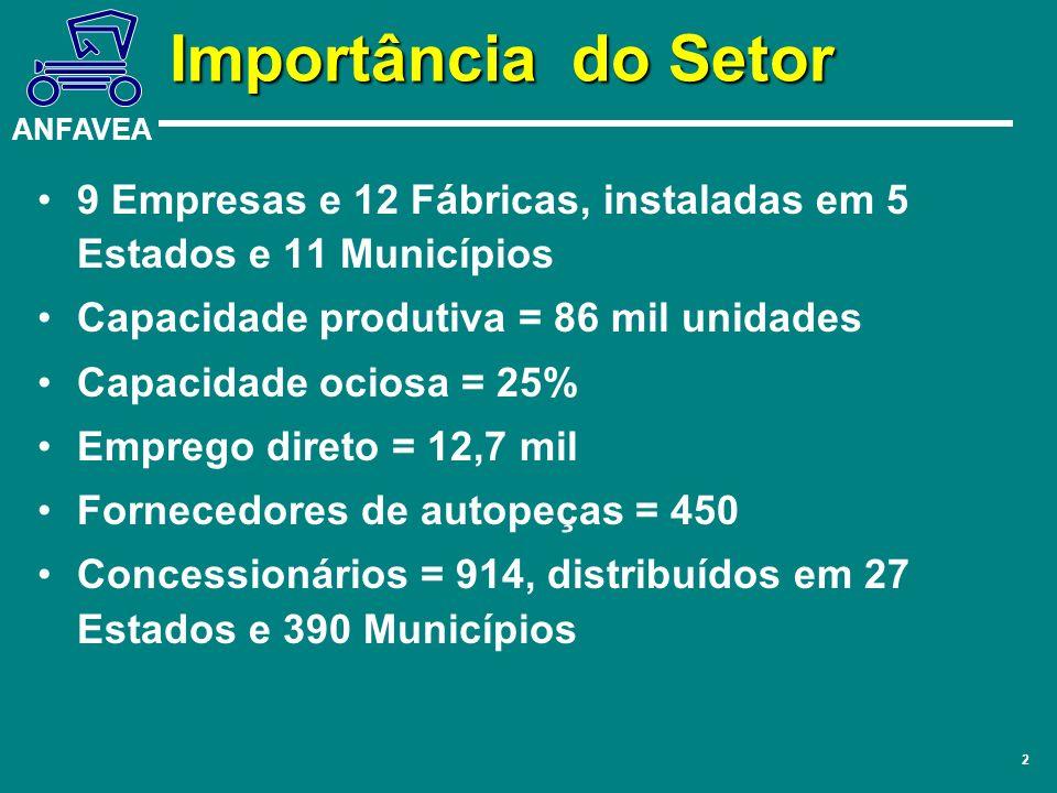 ANFAVEA 2 Importância do Setor 9 Empresas e 12 Fábricas, instaladas em 5 Estados e 11 Municípios Capacidade produtiva = 86 mil unidades Capacidade oci
