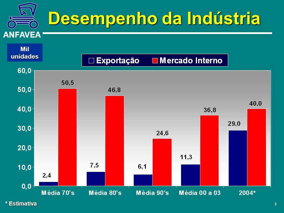 ANFAVEA 3 Mil unidades * Estimativa Desempenho da Indústria