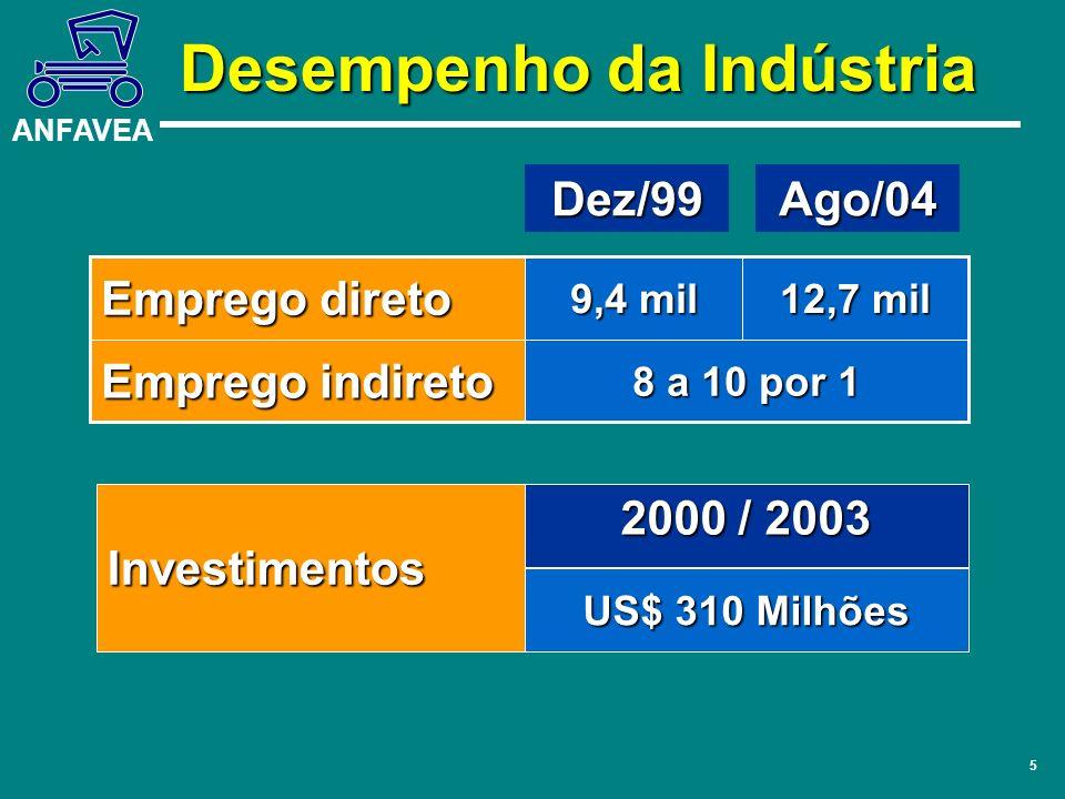 ANFAVEA 5 2000 / 2003 US$ 310 Milhões Investimentos Dez/99 9,4 mil 8 a 10 por 1 Emprego indireto 12,7 mil Emprego direto Ago/04 Desempenho da Indústri