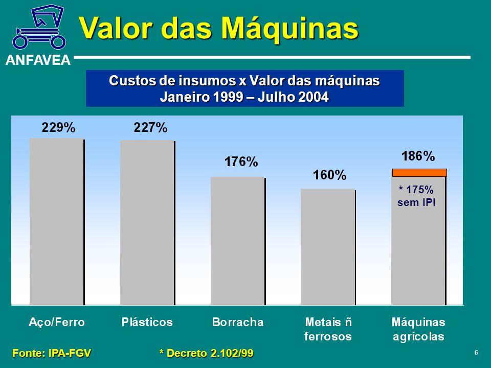 ANFAVEA 6 Custos de insumos x Valor das máquinas Janeiro 1999 – Julho 2004 Fonte: IPA-FGV* Decreto 2.102/99 * 175% sem IPI Valor das Máquinas