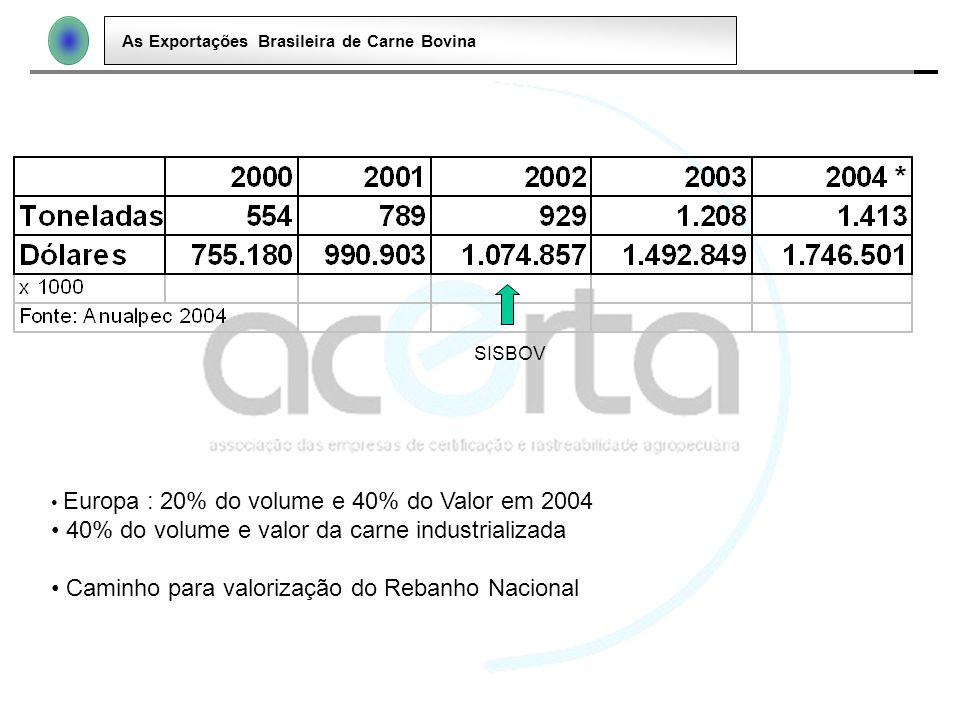 As Exportações Brasileira de Carne Bovina SISBOV Europa : 20% do volume e 40% do Valor em 2004 40% do volume e valor da carne industrializada Caminho