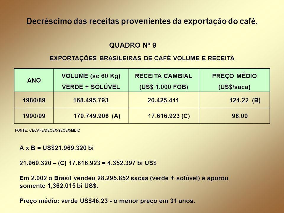 ANO VOLUME (sc 60 Kg)RECEITA CAMBIALPREÇO MÉDIO VERDE + SOLÚVEL(US$ 1.000 FOB)(US$/saca) 1980/89168.495.79320.425.411 121,22 (B) 1990/99 179.749.906 (A) 17.616.923 (C) 98,00 FONTE: CECAFE/DECEX/SECEX/MDIC A x B = US$21.969.320 bi 21.969.320 – (C) 17.616.923 = 4.352.397 bi US$ Em 2.002 o Brasil vendeu 28.295.852 sacas (verde + solúvel) e apurou somente 1,362.015 bi US$.