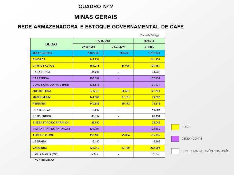 QUADRO Nº 2 MINAS GERAIS REDE ARMAZENADORA E ESTOQUE GOVERNAMENTAL DE CAFÉ (Saca de 60 Kg) DECAF POSIÇÕESBAIXAS 30.09.199331.03.2004V.
