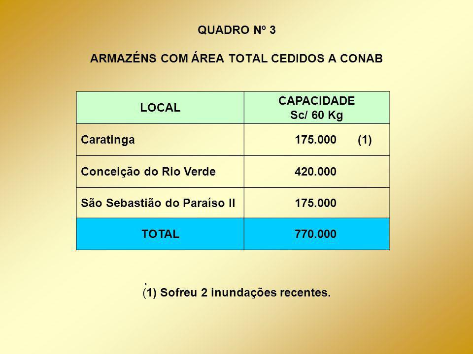 CONSERVAÇÃO DOS ESTOQUES GOVERNAMENTAIS DE CAFÉ ANO EXECUTADO LIQUIDADO(R$) ESTOQUE CUSTO R$/ sc 2000 6.174,7716.084,1381,01 200112.954,5795.569,2012,32 2002 5.761,5445.396,7111,06 2003 * 1.557,0515.122,1240,30 *Até maio de 2003; Valores aproximados.