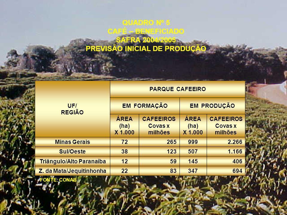 QUADRO Nº 5 CAFÉ – BENEFICIADO SAFRA 2004/2005 PREVISÃO INICIAL DE PRODUÇÃO UF/ REGIÃO PARQUE CAFEEIRO EM FORMAÇÃOEM PRODUÇÃO ÁREA (ha) X 1.000 CAFEEIROS Covas x milhões ÁREA (ha) X 1.000 CAFEEIROS Covas x milhões Minas Gerais72 265999 2.266 Sul/Oeste38 123507 1.166 Triângulo/Alto Paranaíba12 59145 406 Z.