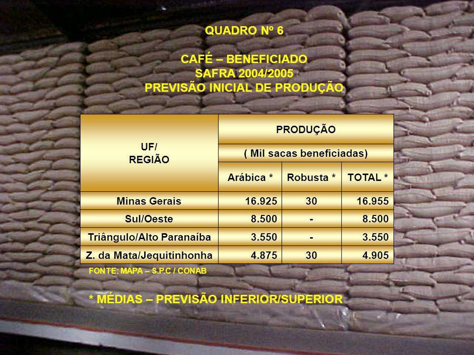 UF/ REGIÃO PRODUÇÃO ( Mil sacas beneficiadas) Arábica *Robusta *TOTAL * Minas Gerais16.9253016.955 Sul/Oeste8.500- Triângulo/Alto Paranaíba3.550- Z.