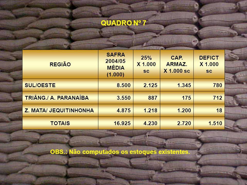QUADRO Nº 7 REGIÃO SAFRA 2004/05 MÉDIA (1.000) 25% X 1.000 sc CAP.