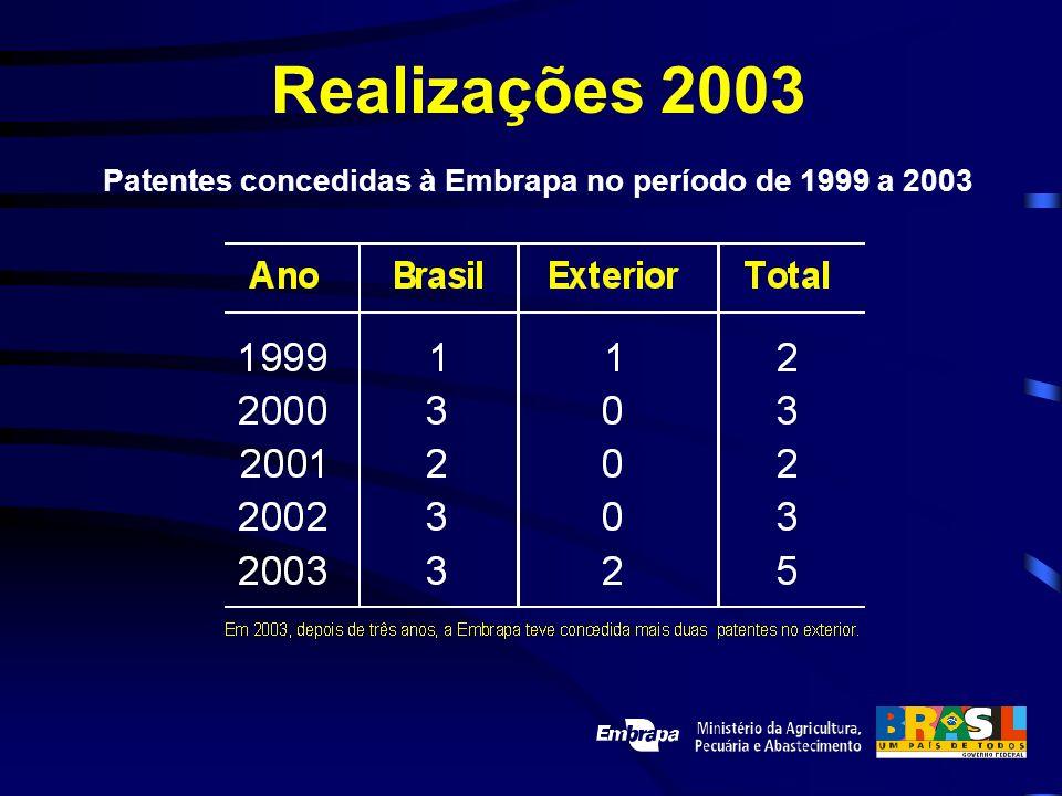 Realizações 2003 Patentes concedidas à Embrapa no período de 1999 a 2003