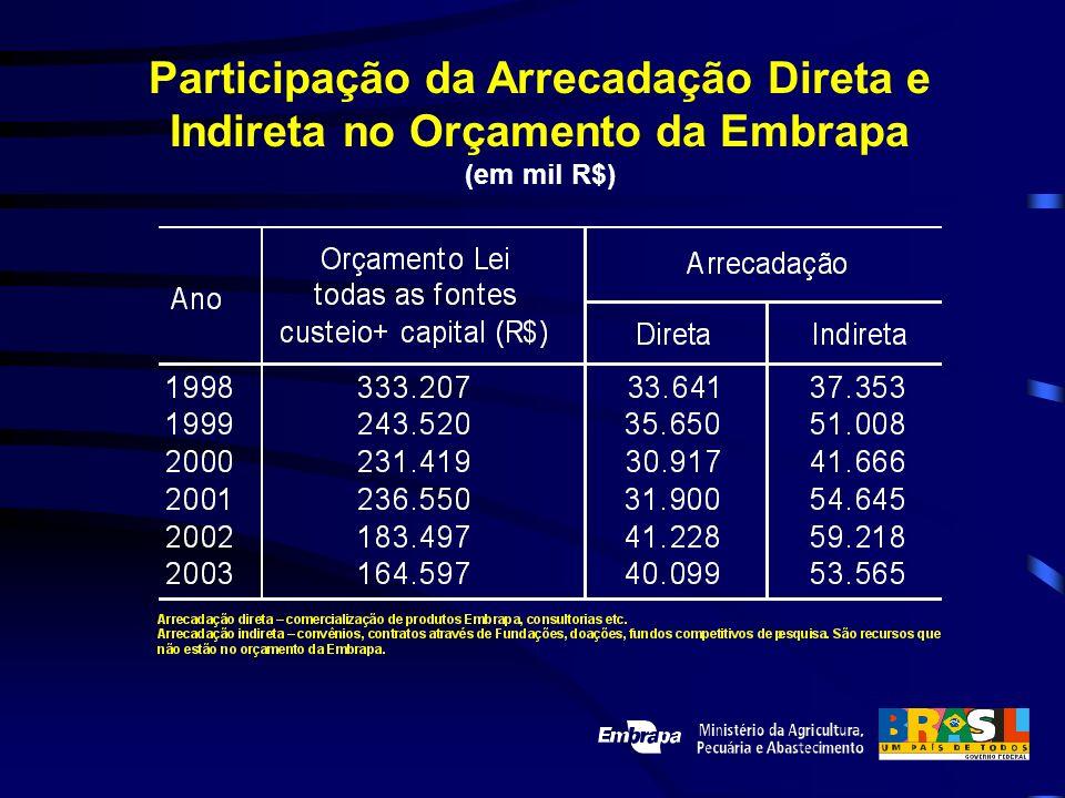 Participação da Arrecadação Direta e Indireta no Orçamento da Embrapa (em mil R$)
