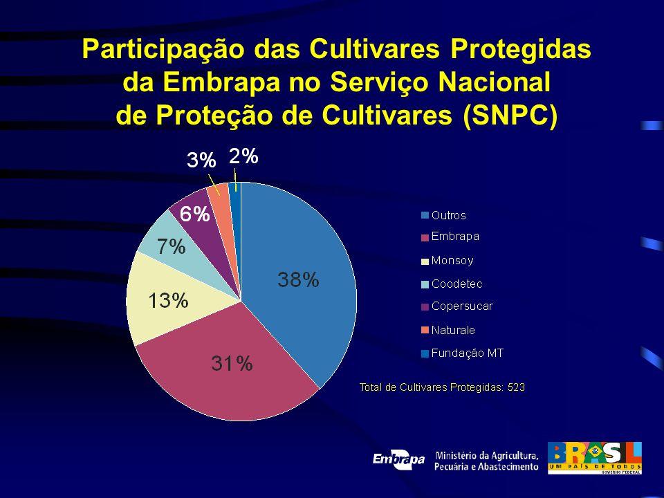 Participação das Cultivares Protegidas da Embrapa no Serviço Nacional de Proteção de Cultivares (SNPC)